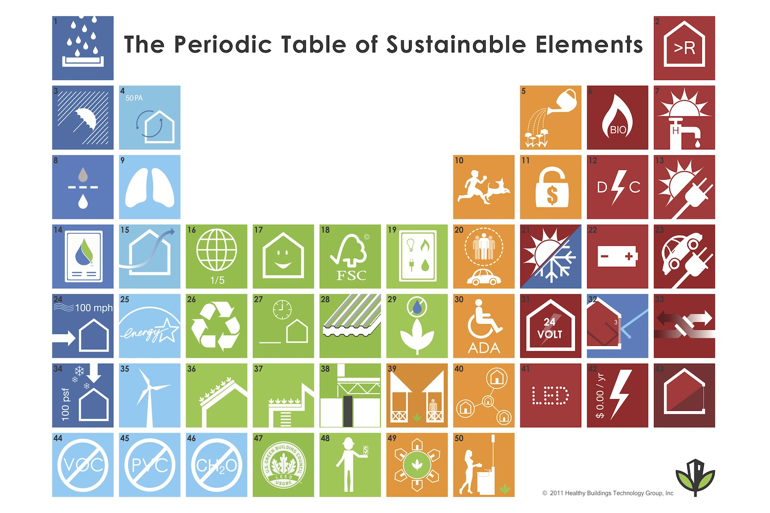 Sustainable Periodic Table 2015_4_23_FINAL